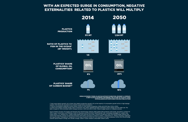 Plus de plastique que de poissons dans les océans en 2050